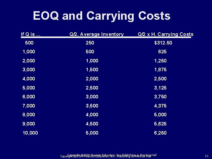EOQ and Carrying Costs If Q is. . . Q/2, Average Inventory Q/2 x