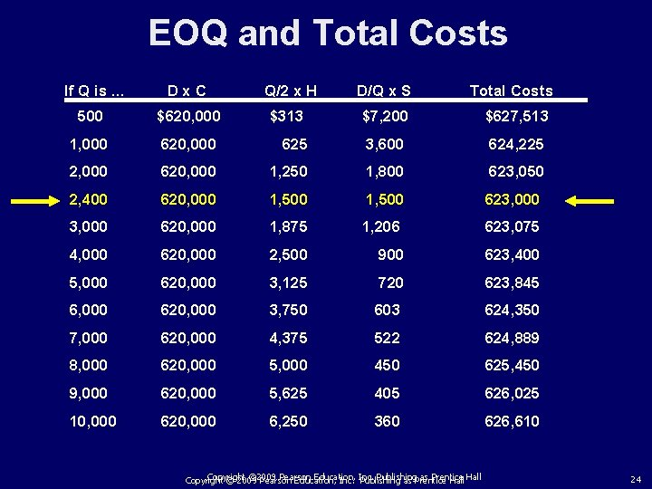 EOQ and Total Costs If Q is. . . Dx. C Q/2 x H