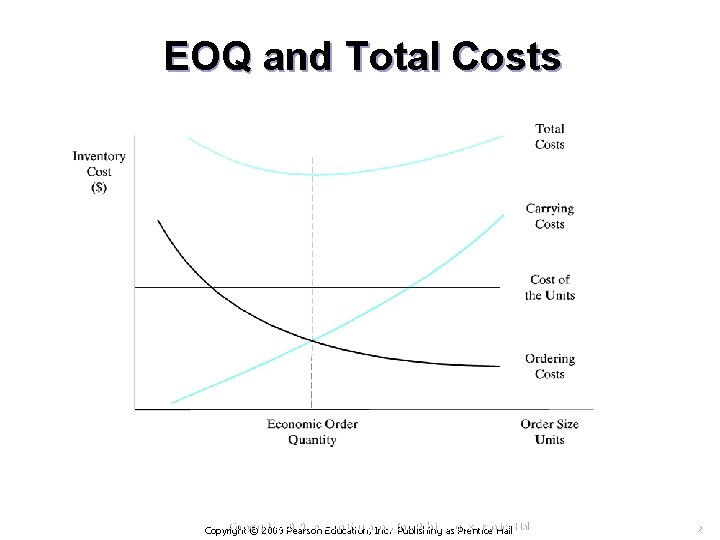 EOQ and Total Costs Copyright © 2009 Pearson Education, Inc. Publishing as Prentice Hall
