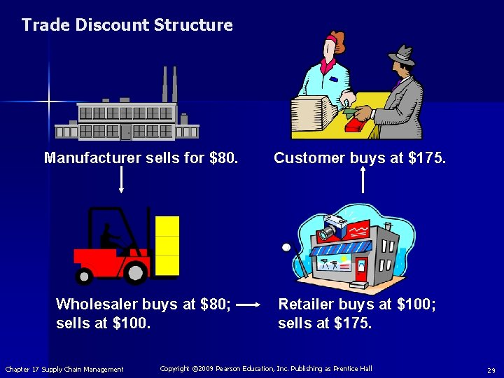 Trade Discount Structure Manufacturer sells for $80. Customer buys at $175. Wholesaler buys at