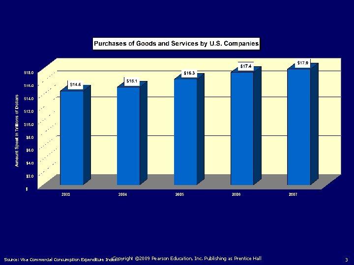 Copyright © 2009 Pearson Education, Inc. Publishing as Prentice Hall Source: Visa Commercial Consumption
