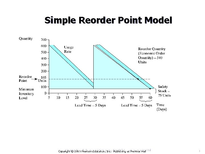 Simple Reorder Point Model Copyright © 2009 Pearson Education, Inc. Publishing as Prentice Hall