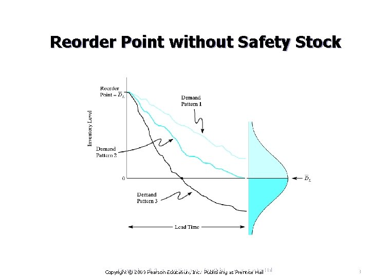 Reorder Point without Safety Stock Copyright © 2009 Pearson Education, Inc. Publishing as Prentice