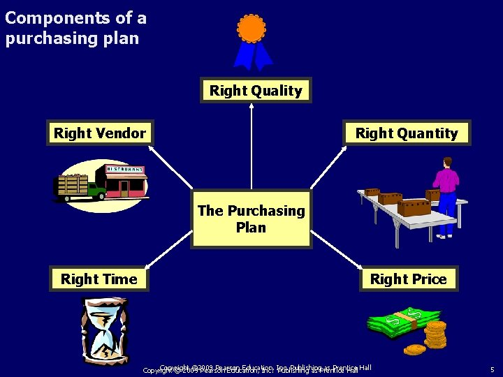 Components of a purchasing plan Right Quality Right Vendor Right Quantity The Purchasing Plan