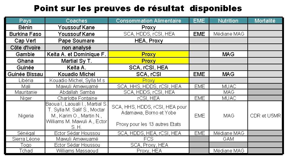 Point sur les preuves de résultat disponibles Pays Coaches Bénin Youssouf Kane Burkina Faso