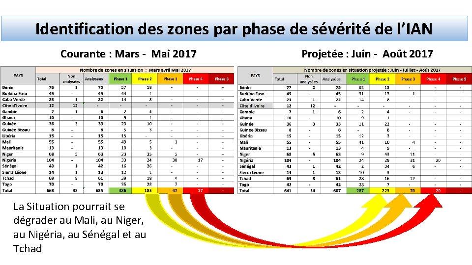 Identification des zones par phase de sévérité de l'IAN Courante : Mars - Mai