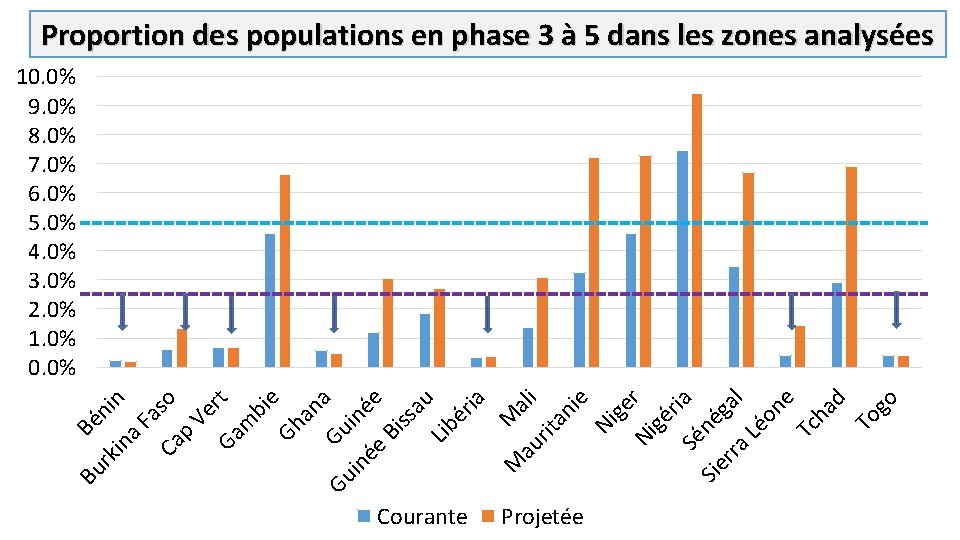 Proportion des populations en phase 3 à 5 dans les zones analysées Bu Bé