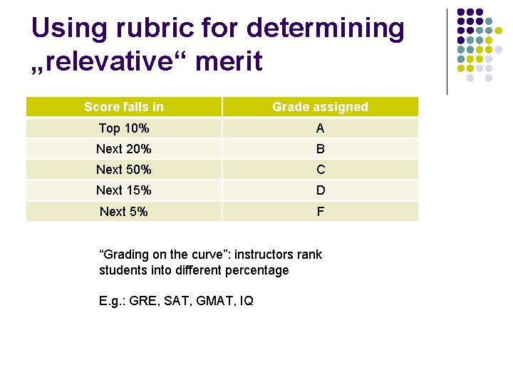 "Using rubric for determining ""relevative"" merit Score falls in Grade assigned Top 10% A"