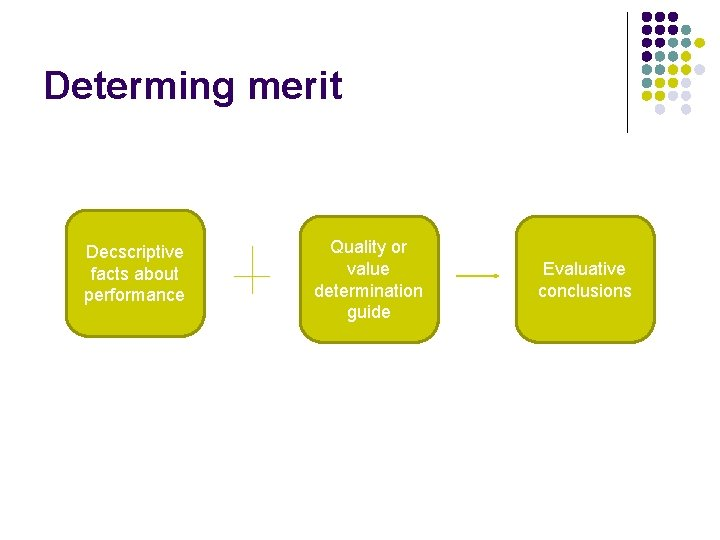 Determing merit Decscriptive facts about performance Quality or value determination guide Evaluative conclusions