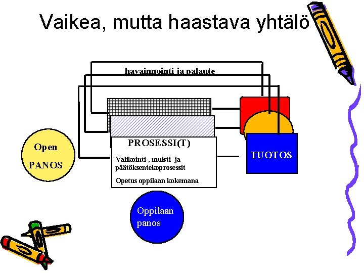 Vaikea, mutta haastava yhtälö havainnointi ja palaute Open PANOS PROSESSI(T) Valikointi-, muisti- ja päätöksentekoprosessit