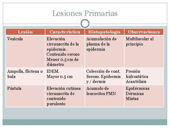 Lesiones Primarias Lesión Vesícula Característica Elevación circunscrita de la epidermis. Contenido ceroso Menor 0.