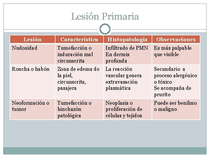 Lesión Primaria Lesión Característica Histopatología Observaciones Nudosidad Tumefacción o induración mal circunscrita Infiltrado de