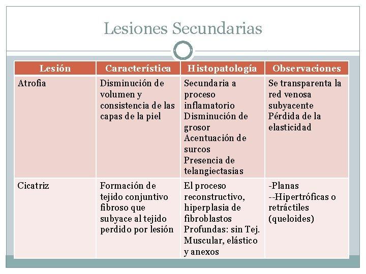 Lesiones Secundarias Lesión Característica Histopatología Observaciones Atrofia Disminución de volumen y consistencia de las