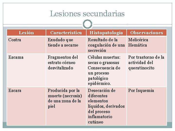 Lesiones secundarias Lesión Característica Histopatología Observaciones Costra Exudado que tiende a secarse Resultado de