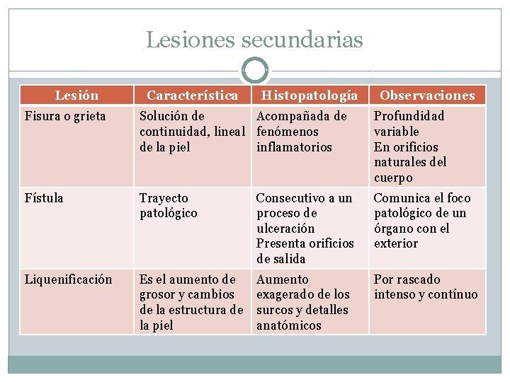 Lesiones secundarias Lesión Característica Histopatología Observaciones Fisura o grieta Solución de Acompañada de continuidad,