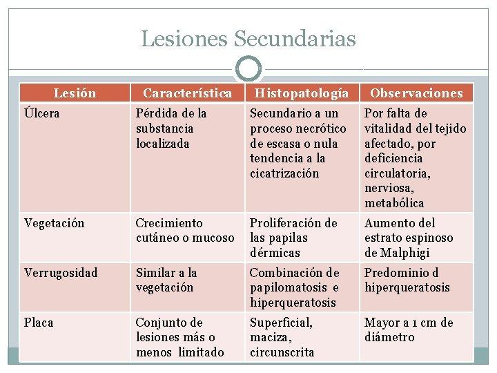 Lesiones Secundarias Lesión Característica Histopatología Observaciones Úlcera Pérdida de la substancia localizada Secundario a
