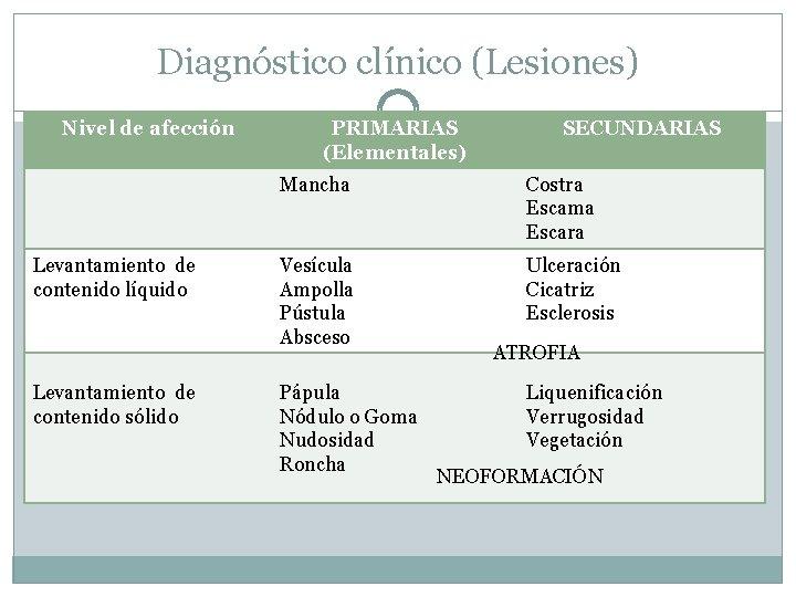 Diagnóstico clínico (Lesiones) Nivel de afección Levantamiento de contenido líquido Levantamiento de contenido sólido