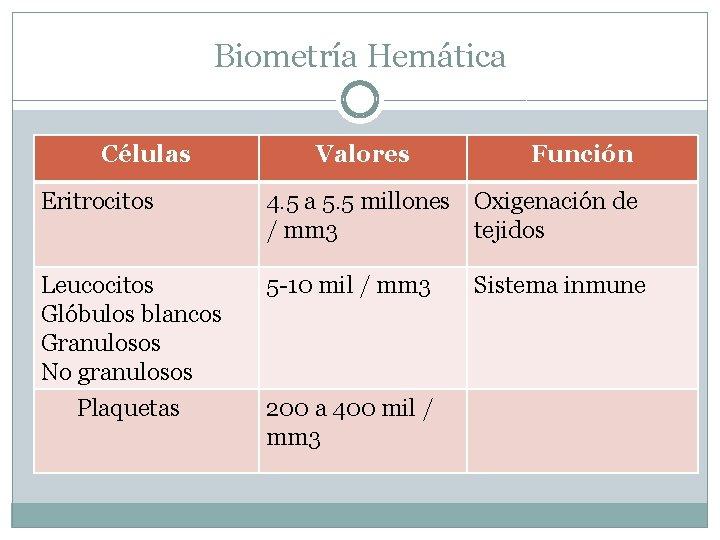 Biometría Hemática Células Valores Función Eritrocitos 4. 5 a 5. 5 millones Oxigenación de