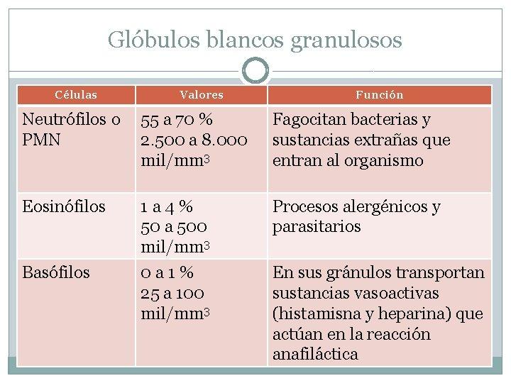 Glóbulos blancos granulosos Células Valores Función Neutrófilos o PMN 55 a 70 % 2.