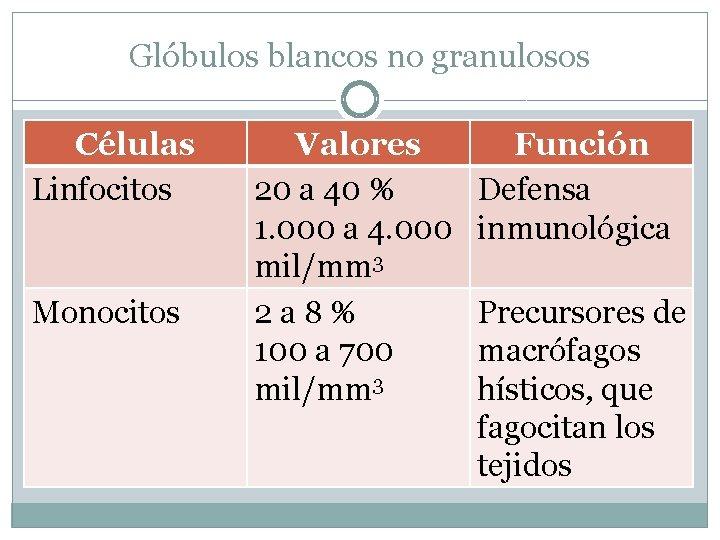 Glóbulos blancos no granulosos Células Linfocitos Monocitos Valores 20 a 40 % 1. 000