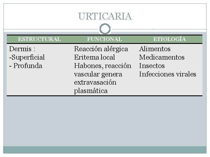URTICARIA ESTRUCTURAL Dermis : -Superficial - Profunda FUNCIONAL Reacción alérgica Eritema local Habones, reacción