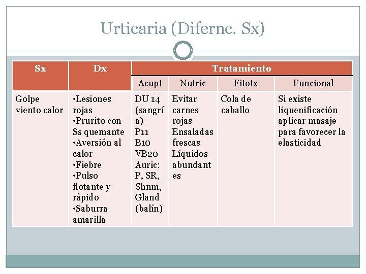 Urticaria (Difernc. Sx) Sx Dx Tratamiento Acupt Golpe viento calor • Lesiones rojas •