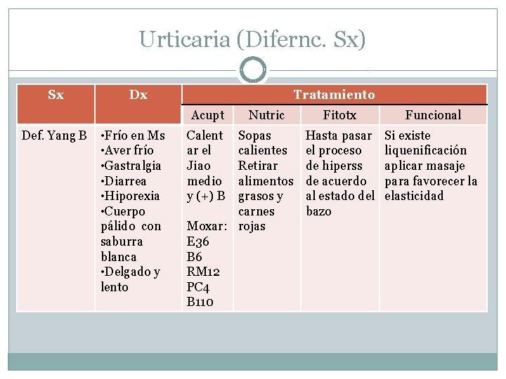 Urticaria (Difernc. Sx) Sx Dx Tratamiento Acupt Def. Yang B • Frío en Ms