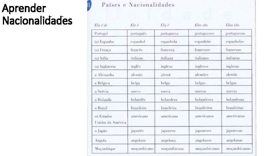 Aprender Nacionalidades