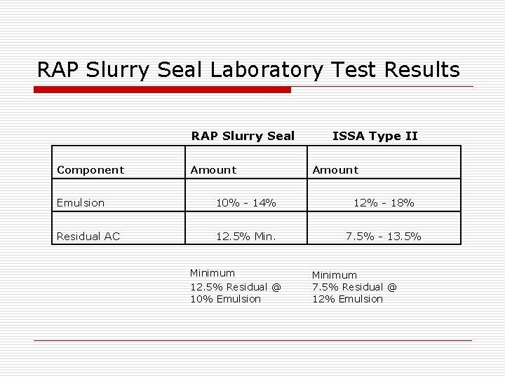 RAP Slurry Seal Laboratory Test Results RAP Slurry Seal Component Amount ISSA Type II