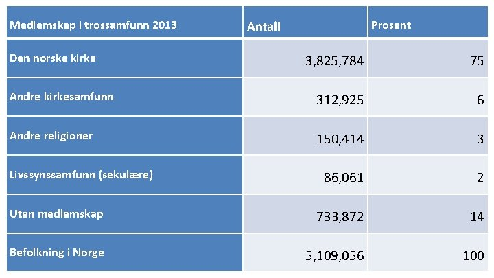 Medlemskap i trossamfunn 2013 Den norske kirke Prosent Antall 3, 825, 784 75 Andre