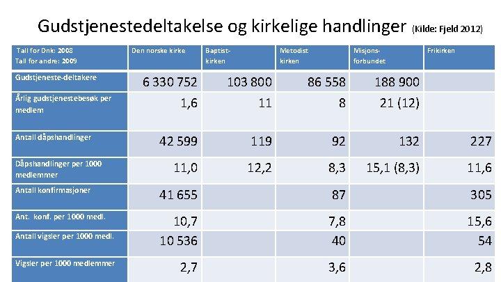 Gudstjenestedeltakelse og kirkelige handlinger (Kilde: Fjeld 2012) Tall for Dnk: 2008 Tall for andre: