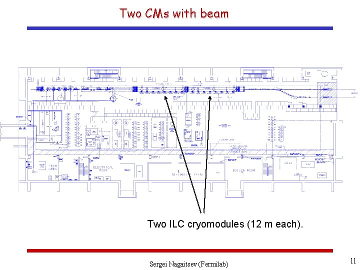 Two CMs with beam Two ILC cryomodules (12 m each). Sergei Nagaitsev (Fermilab) 11