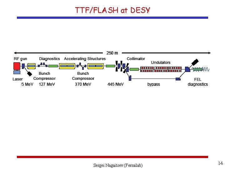 TTF/FLASH at DESY Sergei Nagaitsev (Fermilab) 14
