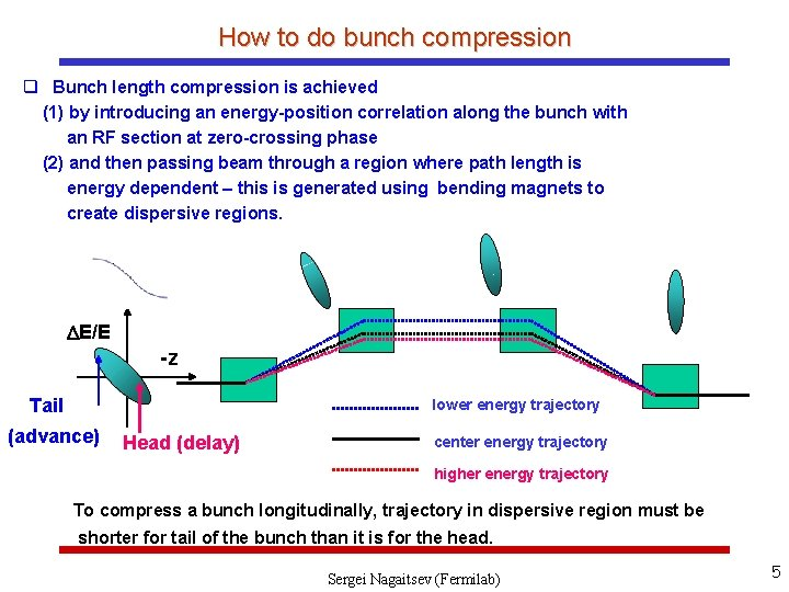 How to do bunch compression q Bunch length compression is achieved (1) by introducing