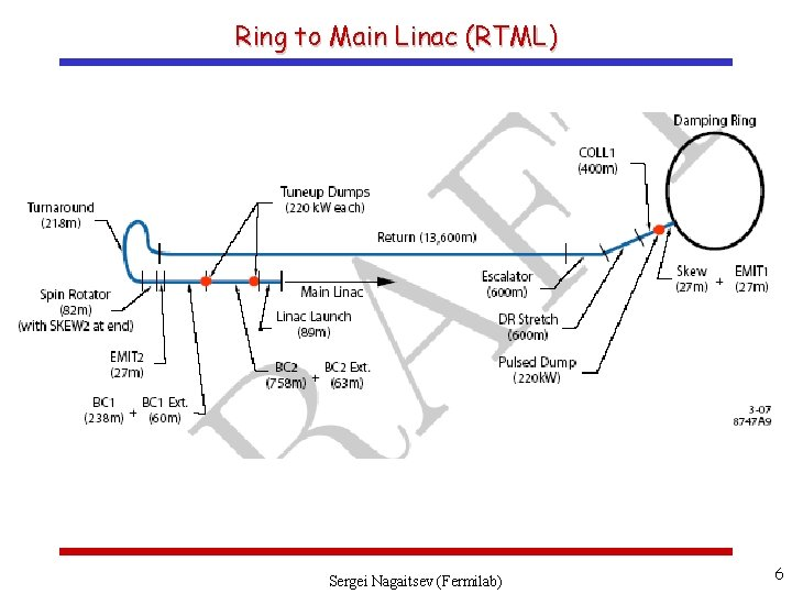 Ring to Main Linac (RTML) Sergei Nagaitsev (Fermilab) 6