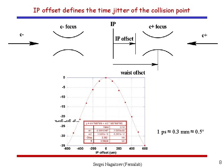 IP offset defines the time jitter of the collision point 1 ps ≈ 0.