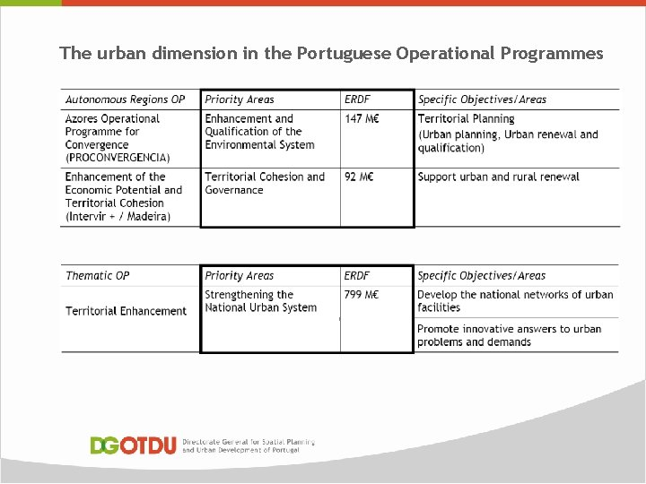 The urban dimension in the Portuguese Operational Programmes