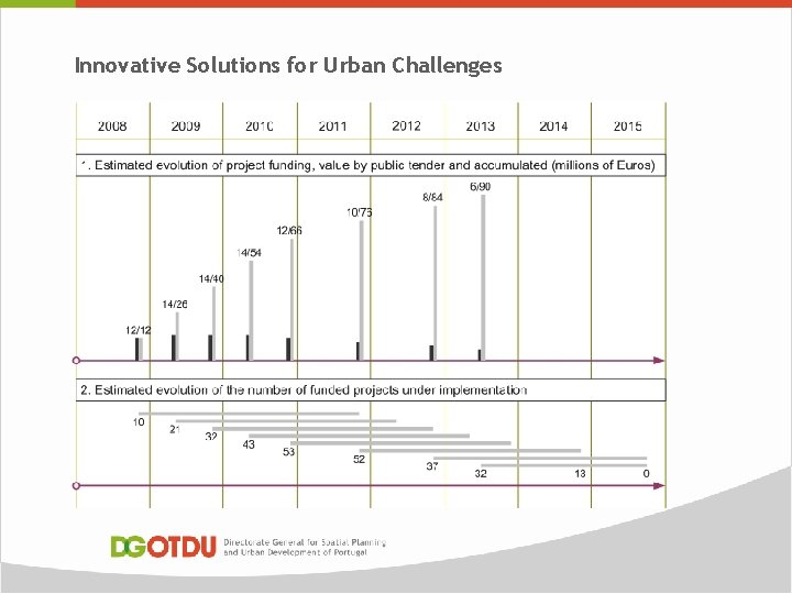 Innovative Solutions for Urban Challenges