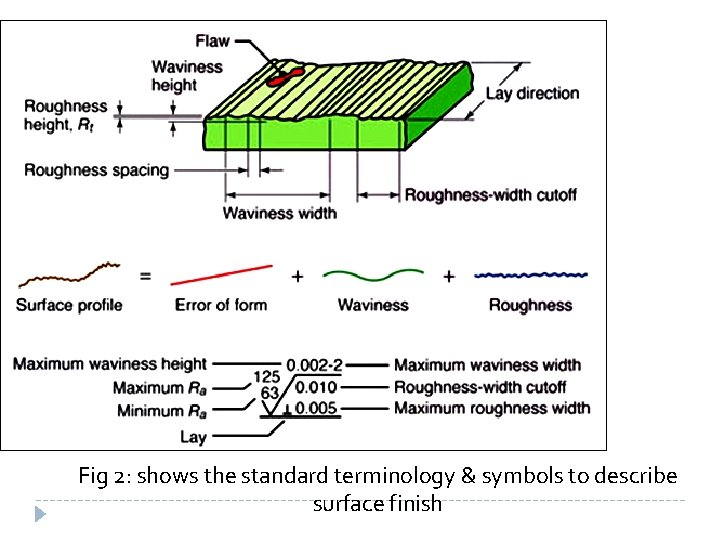 Fig 2: shows the standard terminology & symbols to describe surface finish