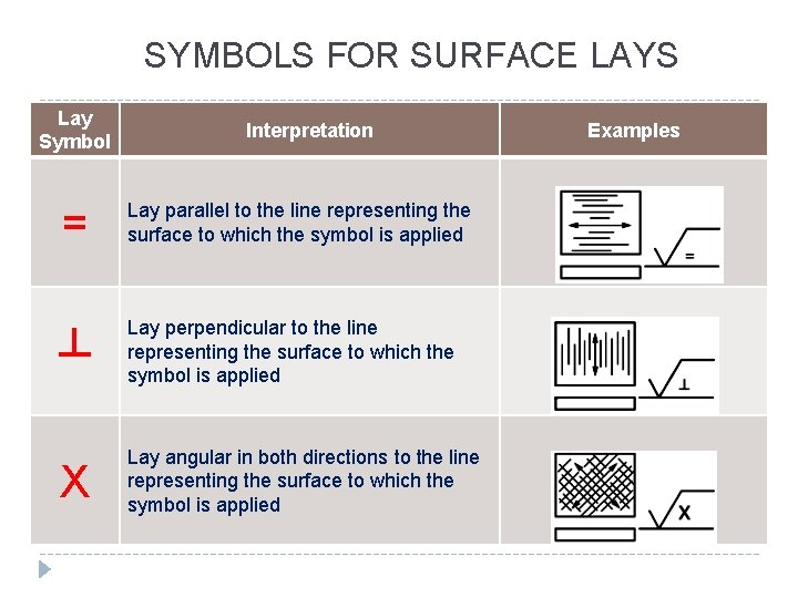 SYMBOLS FOR SURFACE LAYS Lay Symbol Interpretation = Lay parallel to the line representing