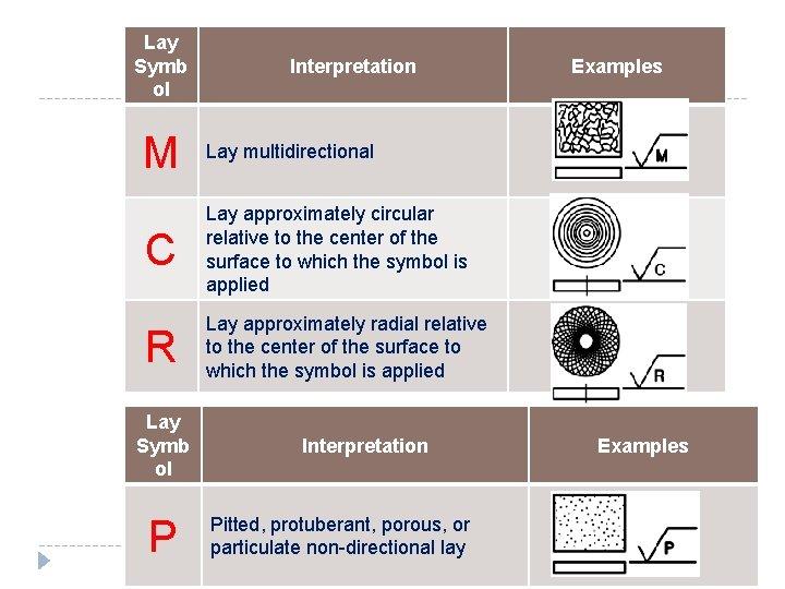 Lay Symb ol Interpretation M Lay multidirectional C Lay approximately circular relative to the