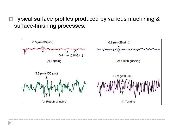 � Typical surface profiles produced by various machining & surface-finishing processes.