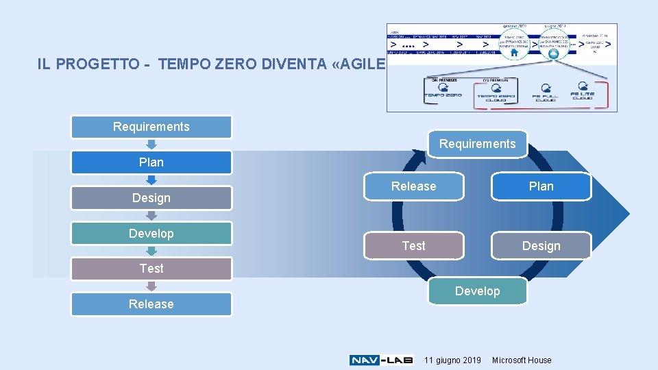 IL PROGETTO - TEMPO ZERO DIVENTA «AGILE» Requirements Plan Design Develop Release Plan Test
