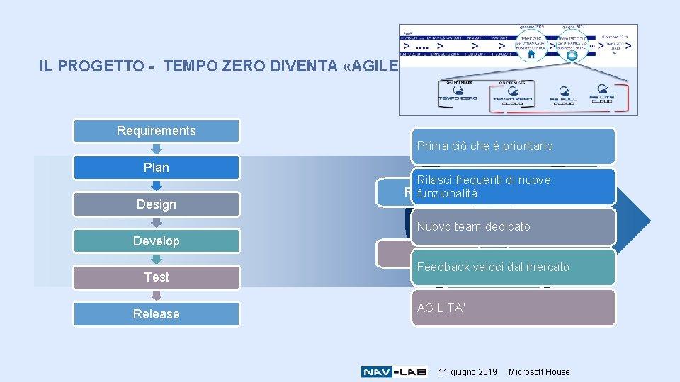 IL PROGETTO - TEMPO ZERO DIVENTA «AGILE» Requirements Prima ciò che è prioritario Requirements