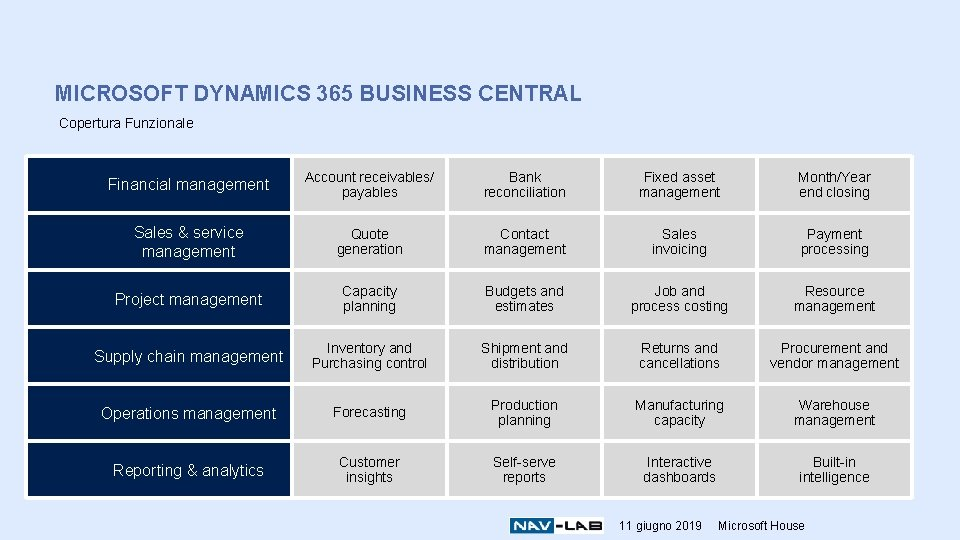 MICROSOFT DYNAMICS 365 BUSINESS CENTRAL Copertura Funzionale Financial management Account receivables/ payables Bank reconciliation