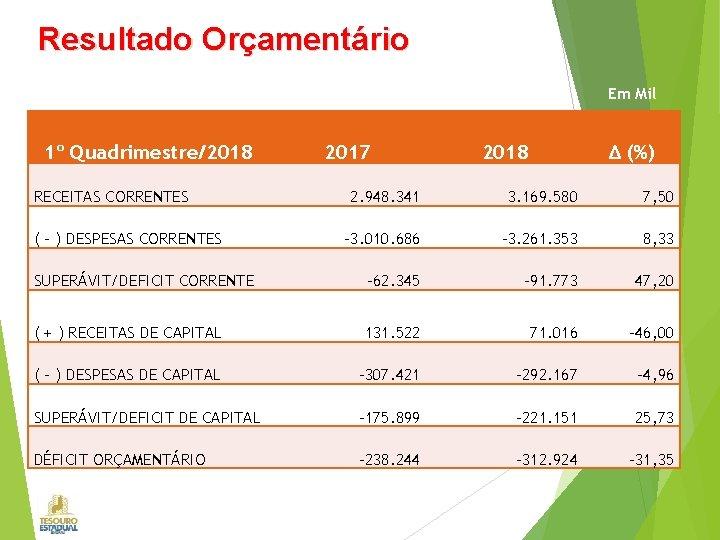Resultado Orçamentário Em Mil 1º Quadrimestre/2018 RECEITAS CORRENTES 2017 2018 Δ (%) 2. 948.