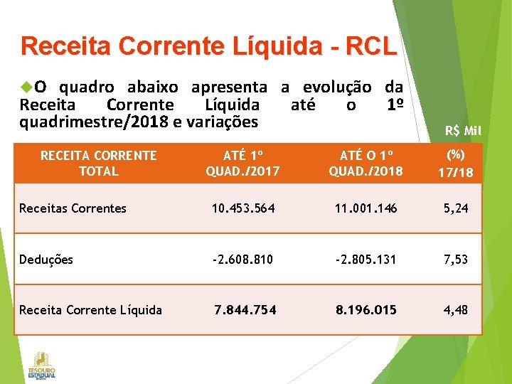 Receita Corrente Líquida - RCL O quadro abaixo apresenta a evolução da Receita Corrente