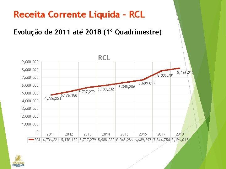 Receita Corrente Líquida – RCL Evolução de 2011 até 2018 (1º Quadrimestre) RCL 9,
