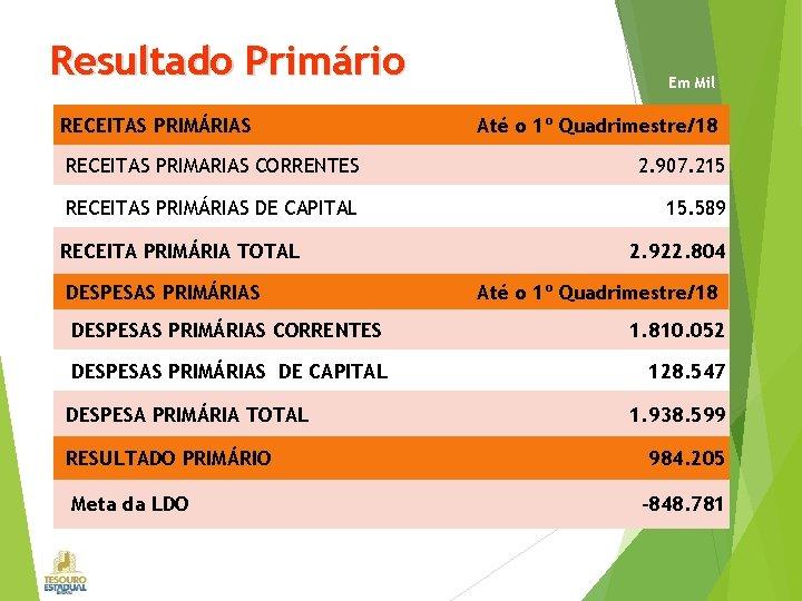 Resultado Primário RECEITAS PRIMÁRIAS Em Mil Até o 1º Quadrimestre/18 RECEITAS PRIMARIAS CORRENTES 2.