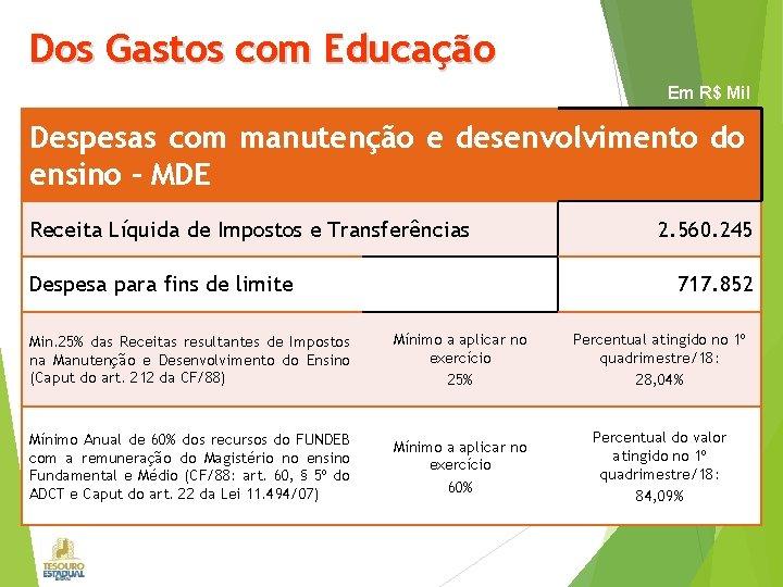 Dos Gastos com Educação Em R$ Mil Despesas com manutenção e desenvolvimento do ensino
